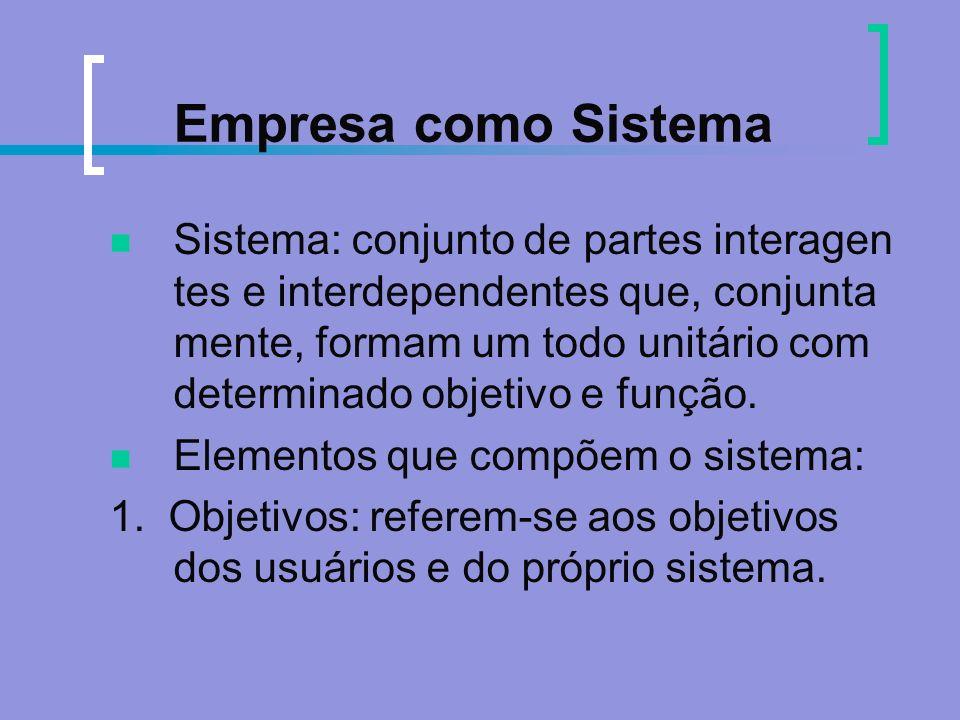 Empresa como Sistema Sistema: conjunto de partes interagen tes e interdependentes que, conjunta mente, formam um todo unitário com determinado objetiv