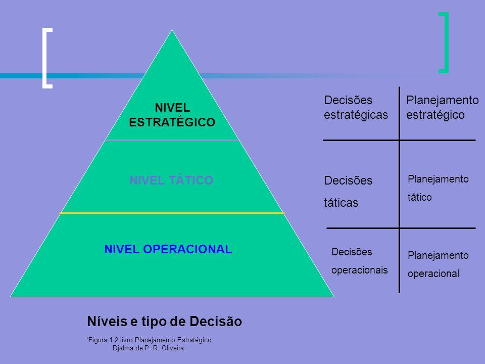 Planejamento Tático Otimiza determinada área de negócios e não a empresa como um todo; Atua com a decomposição de objetivos, estratégias e políticas estabelecidas no planejamento estratégico; É desenvolvido pelos níveis organizacio nais intermediários – utilização eficiente dos recursos objetivos;