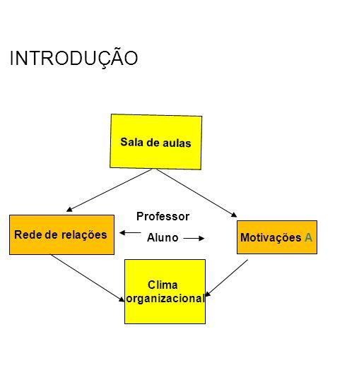 INTRODUÇÃO Sala de aulas Rede de relações Motivações A Clima organizacional Professor Aluno