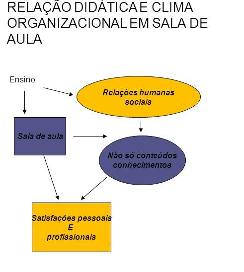 RELAÇÃO DIDÁTICA E CLIMA ORGANIZACIONAL EM SALA DE AULA Ensino Relações humanas sociais Sala de aula Não só conteúdos conhecimentos Satisfações pessoais E profissionais