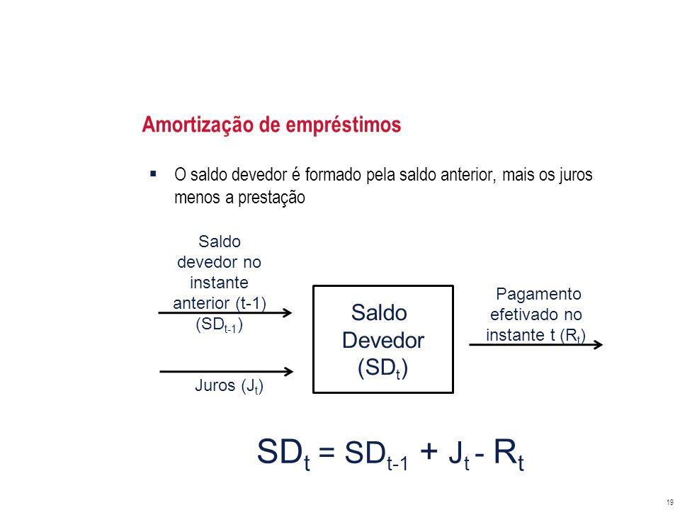 O saldo devedor é formado pela saldo anterior, mais os juros menos a prestação Amortização de empréstimos 19 Saldo Devedor (SD t ) Saldo devedor no in