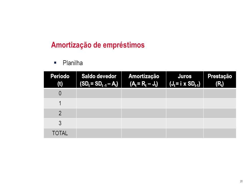 Amortização de empréstimos Planilha 20 Período (t) Saldo devedor (SD t = SD t -1 – A t ) Amortização (A t = R t – J t ) Juros (J t = i x SD t-1 ) Pres