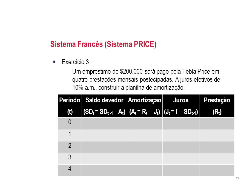 Sistema Francês (Sistema PRICE) Exercício 3 –Um empréstimo de $200.000 será pago pela Tebla Price em quatro prestações mensais postecipadas. A juros e