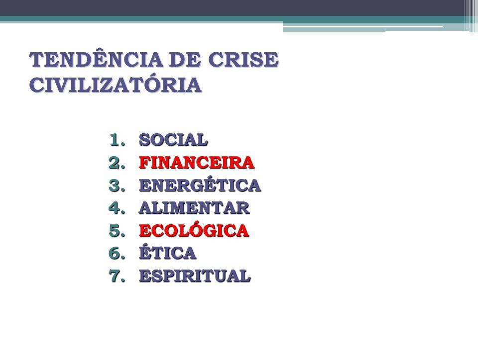 TENDÊNCIA DE CRISE CIVILIZATÓRIA 1.SOCIAL 2.FINANCEIRA 3.ENERGÉTICA 4.ALIMENTAR 5.ECOLÓGICA 6.ÉTICA 7.ESPIRITUAL