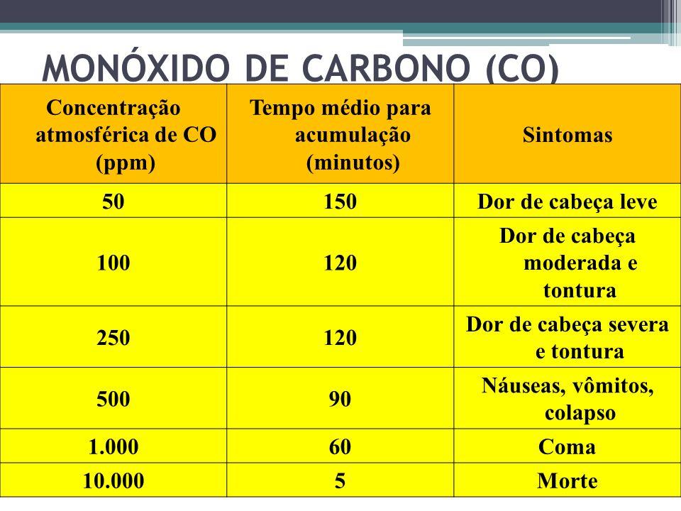 MONÓXIDO DE CARBONO (CO) Concentração atmosférica de CO (ppm) Tempo médio para acumulação (minutos) Sintomas 50150Dor de cabeça leve 100120 Dor de cab
