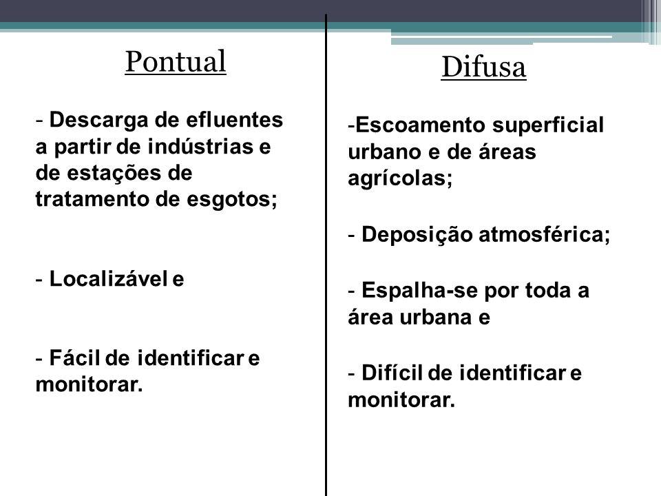 Pontual Difusa - Descarga de efluentes a partir de indústrias e de estações de tratamento de esgotos; - Localizável e - Fácil de identificar e monitor