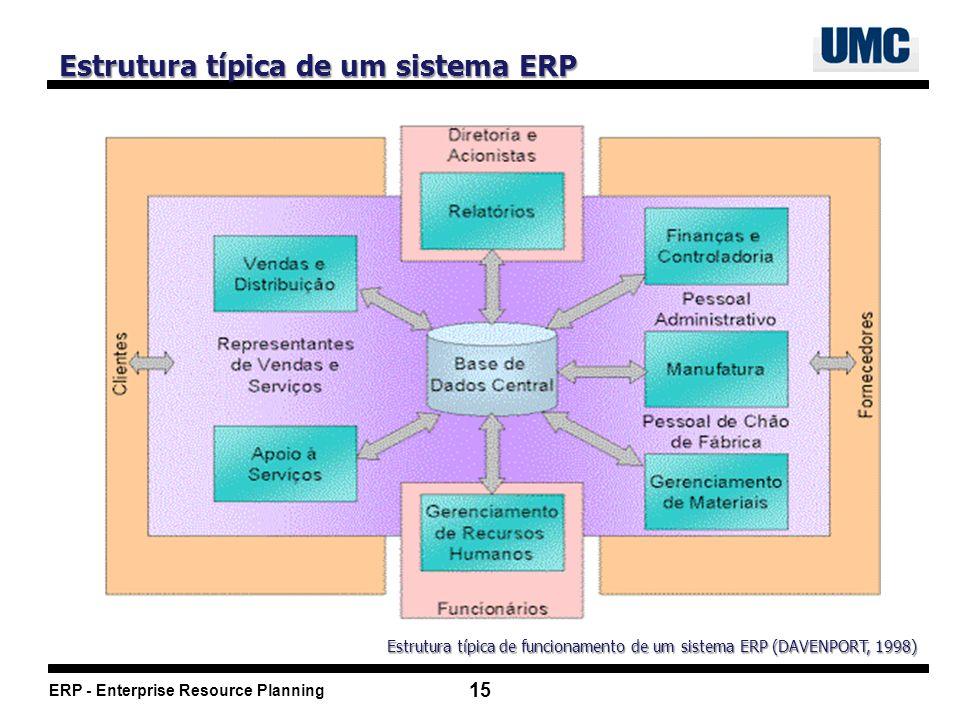 ERP - Enterprise Resource Planning 15 Estrutura típica de funcionamento de um sistema ERP (DAVENPORT, 1998) Estrutura típica de um sistema ERP