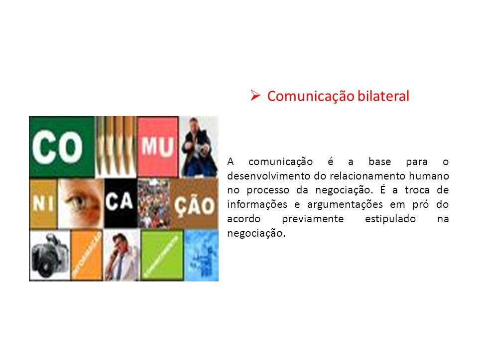 Comunicação bilateral A comunicação é a base para o desenvolvimento do relacionamento humano no processo da negociação. É a troca de informações e arg