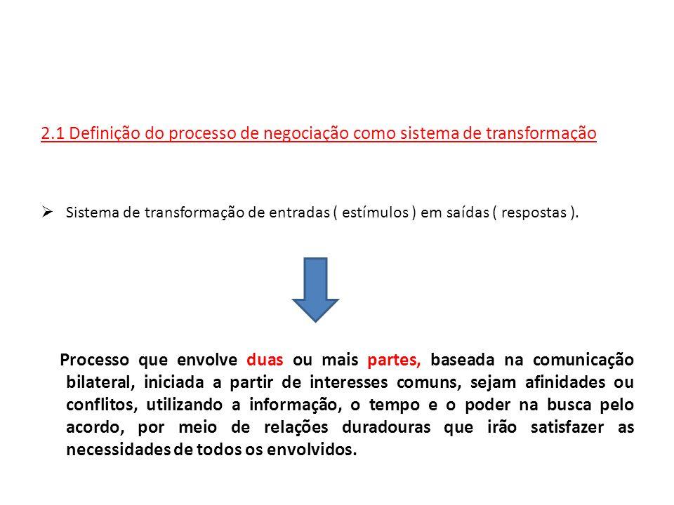2.1 Definição do processo de negociação como sistema de transformação Sistema de transformação de entradas ( estímulos ) em saídas ( respostas ). Proc