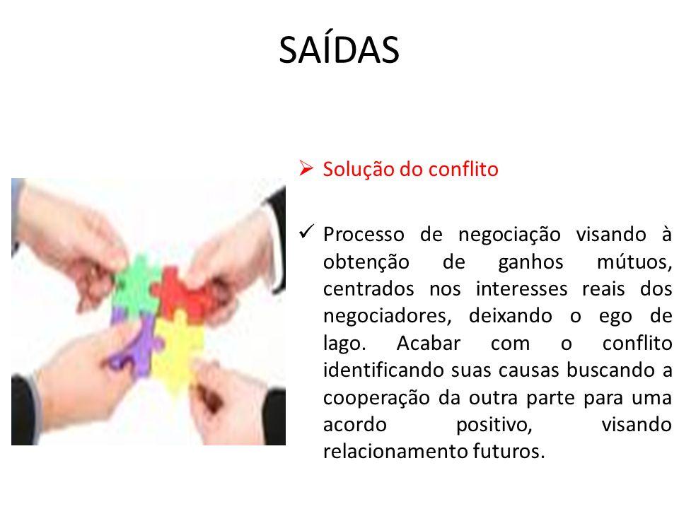 SAÍDAS Solução do conflito Processo de negociação visando à obtenção de ganhos mútuos, centrados nos interesses reais dos negociadores, deixando o ego