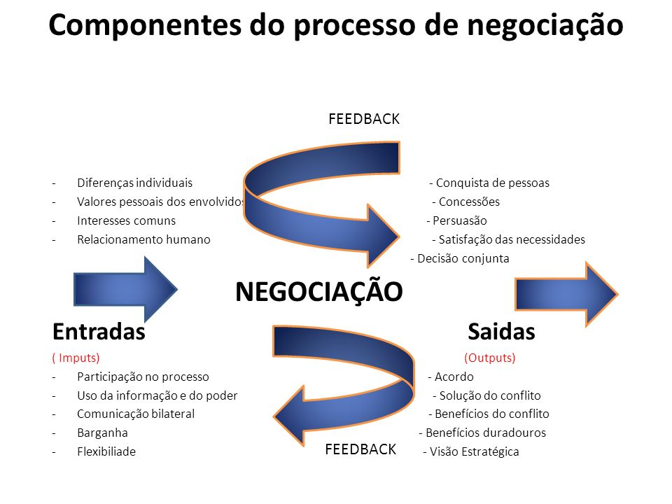 Componentes do processo de negociação FEEDBACK -Diferenças individuais - Conquista de pessoas -Valores pessoais dos envolvidos - Concessões -Interesse