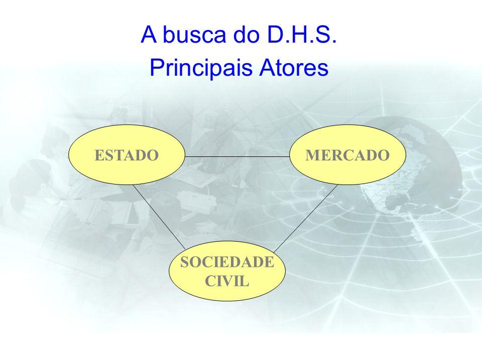 A busca do D.H.S. Principais Atores SOCIEDADE CIVIL MERCADOESTADO