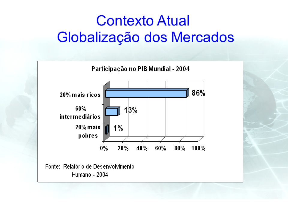 Os países industrializados detém 97% das patentes mundiais; Organizações transnacionais tem faturamento anual maior do que o PIB de diversos países.
