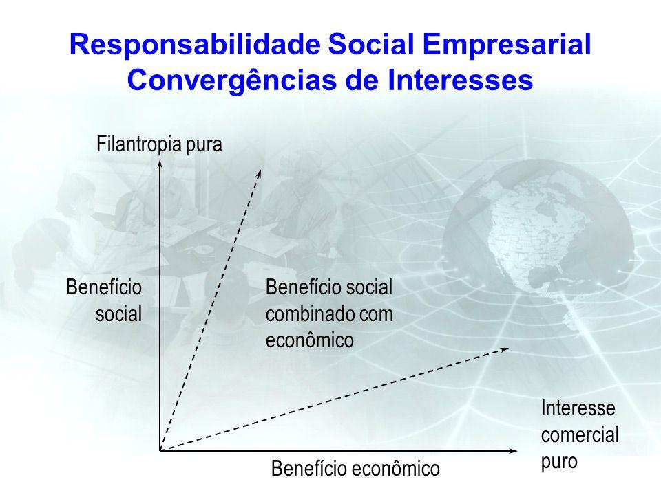 Responsabilidade Social Empresarial Convergências de Interesses Filantropia pura Benefício social combinado com econômico Benefício econômico Interess