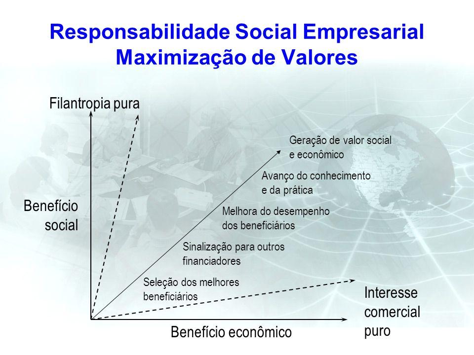 Responsabilidade Social Empresarial Maximização de Valores Filantropia pura Benefício econômico Seleção dos melhores beneficiários Sinalização para ou
