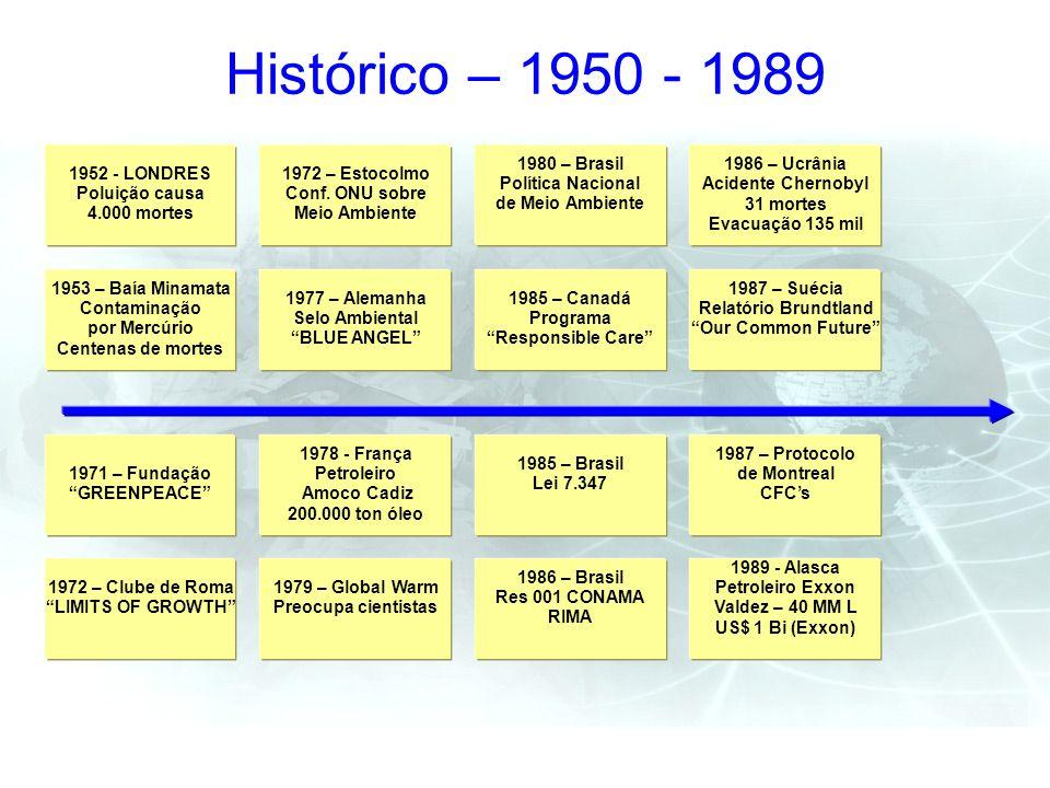 Histórico – 1950 - 1989 1952 - LONDRES Poluição causa 4.000 mortes 1953 – Baía Minamata Contaminação por Mercúrio Centenas de mortes 1971 – Fundação G