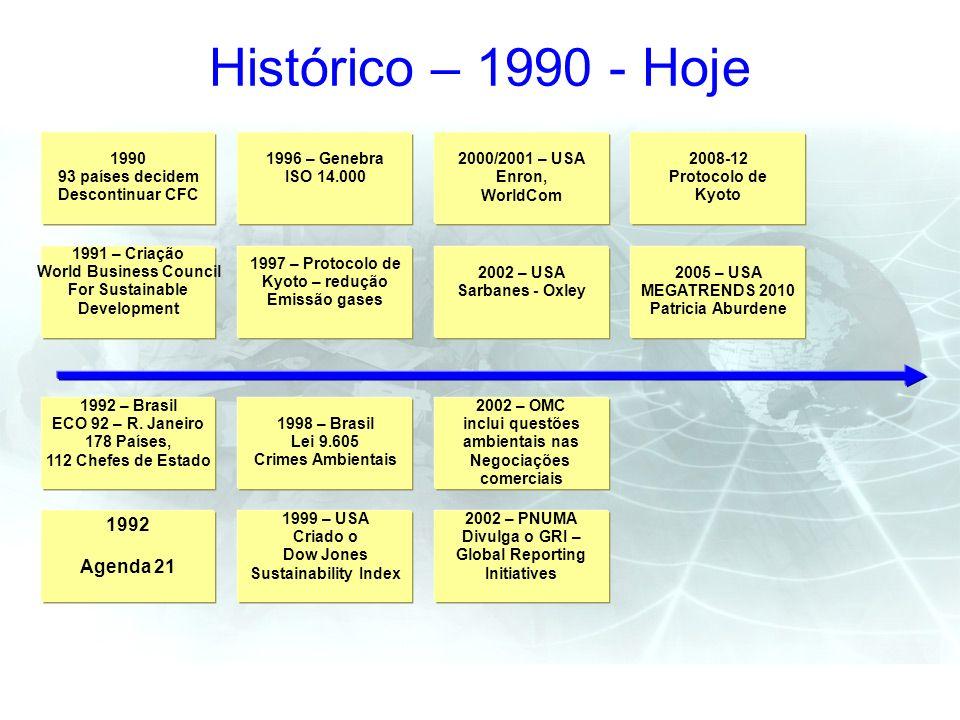 Histórico – 1990 - Hoje 1990 93 países decidem Descontinuar CFC 1991 – Criação World Business Council For Sustainable Development 1992 – Brasil ECO 92