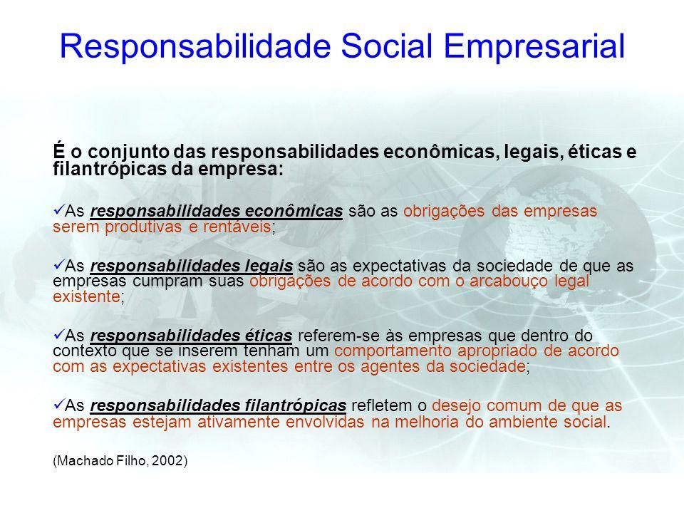 Responsabilidade Social Empresarial É o conjunto das responsabilidades econômicas, legais, éticas e filantrópicas da empresa: As responsabilidades eco