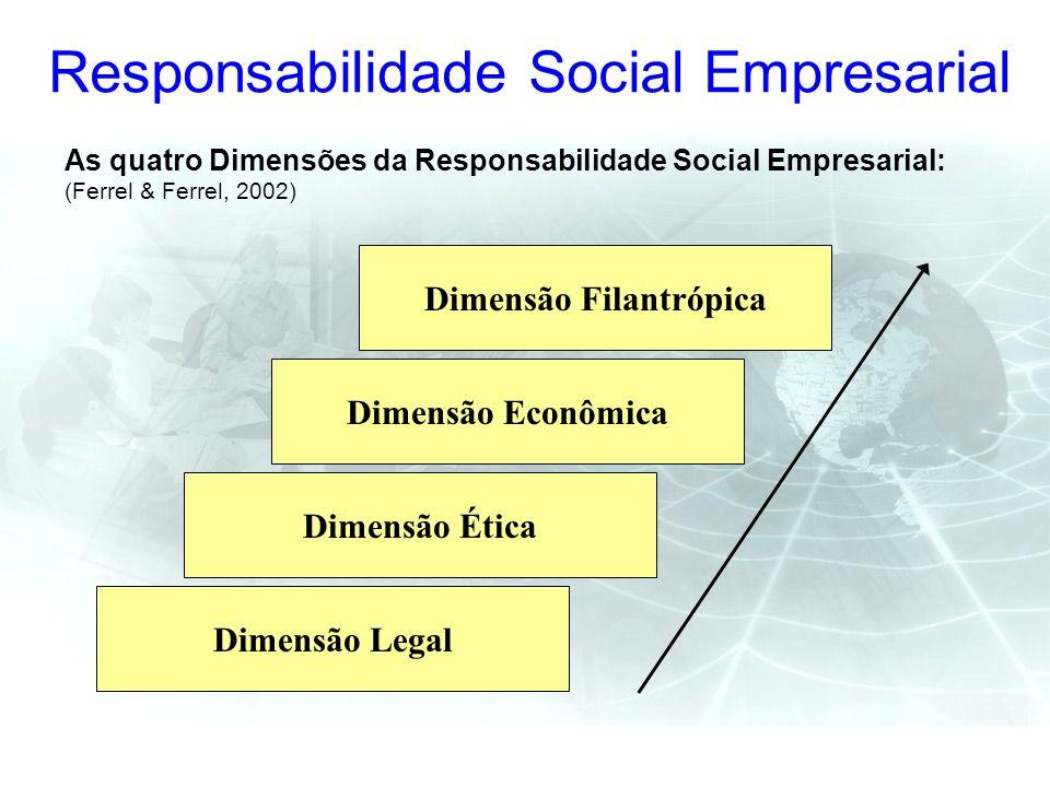Responsabilidade Social Empresarial As quatro Dimensões da Responsabilidade Social Empresarial: (Ferrel & Ferrel, 2002) Dimensão Legal Dimensão Ética