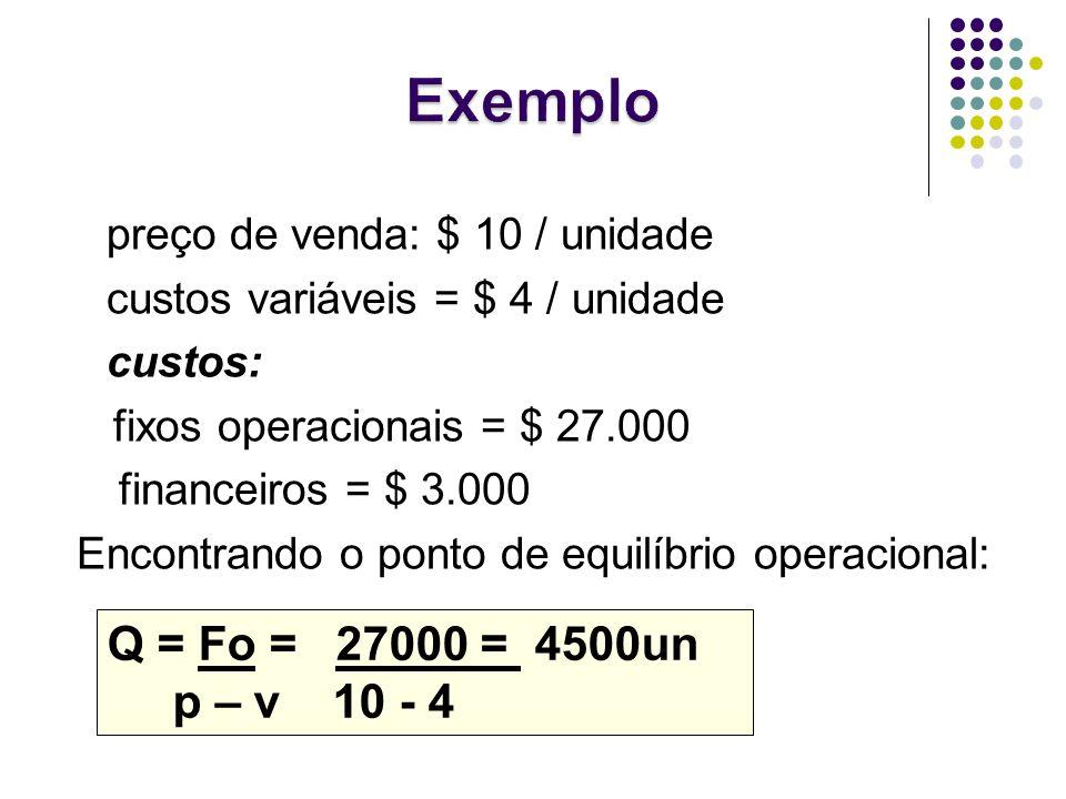 preço de venda: $ 10 / unidade custos variáveis = $ 4 / unidade custos: fixos operacionais = $ 27.000 financeiros = $ 3.000 Encontrando o ponto de equ