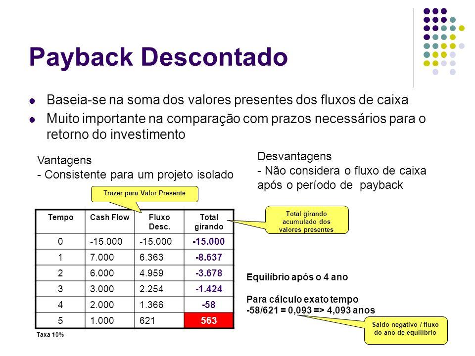 Payback Descontado Baseia-se na soma dos valores presentes dos fluxos de caixa Muito importante na comparação com prazos necessários para o retorno do