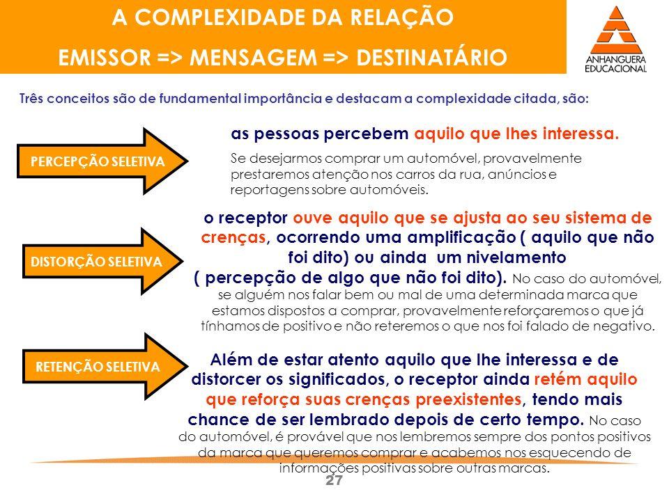 27 A COMPLEXIDADE DA RELAÇÃO EMISSOR => MENSAGEM => DESTINATÁRIO as pessoas percebem aquilo que lhes interessa.