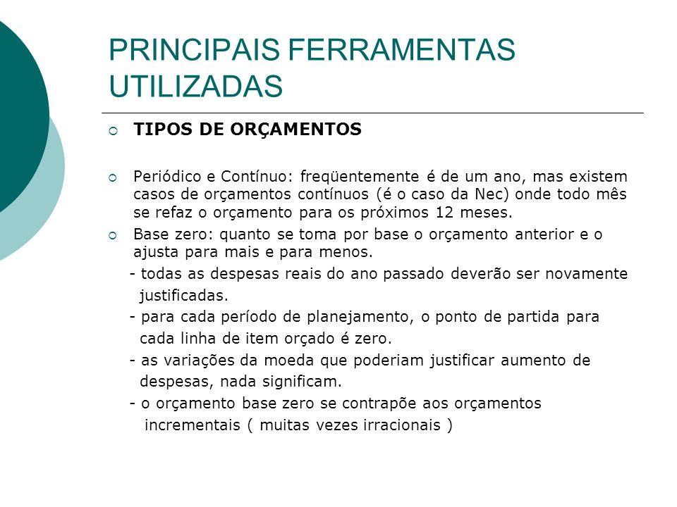 PRINCIPAIS FERRAMENTAS UTILIZADAS MAIS TIPOS DE ORÇAMENTOS Participativo – participam todos os níveis da empresa – maior comprometimento – melhor resultado.