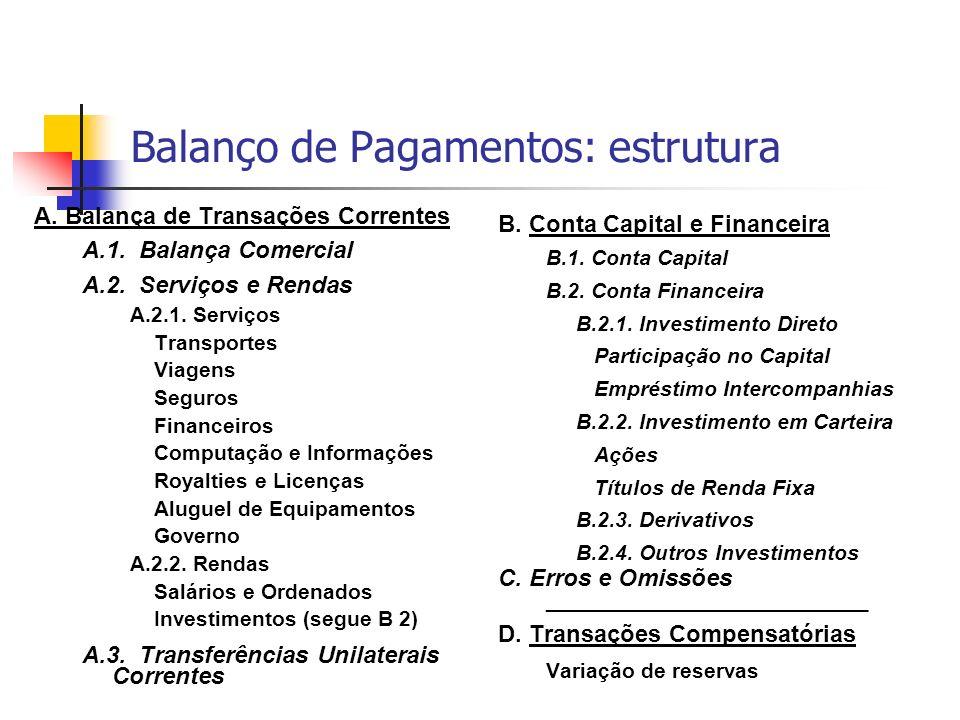 Balanço de Pagamentos: estrutura A. Balança de Transações Correntes A.1. Balança Comercial A.2. Serviços e Rendas A.2.1. Serviços Transportes Viagens