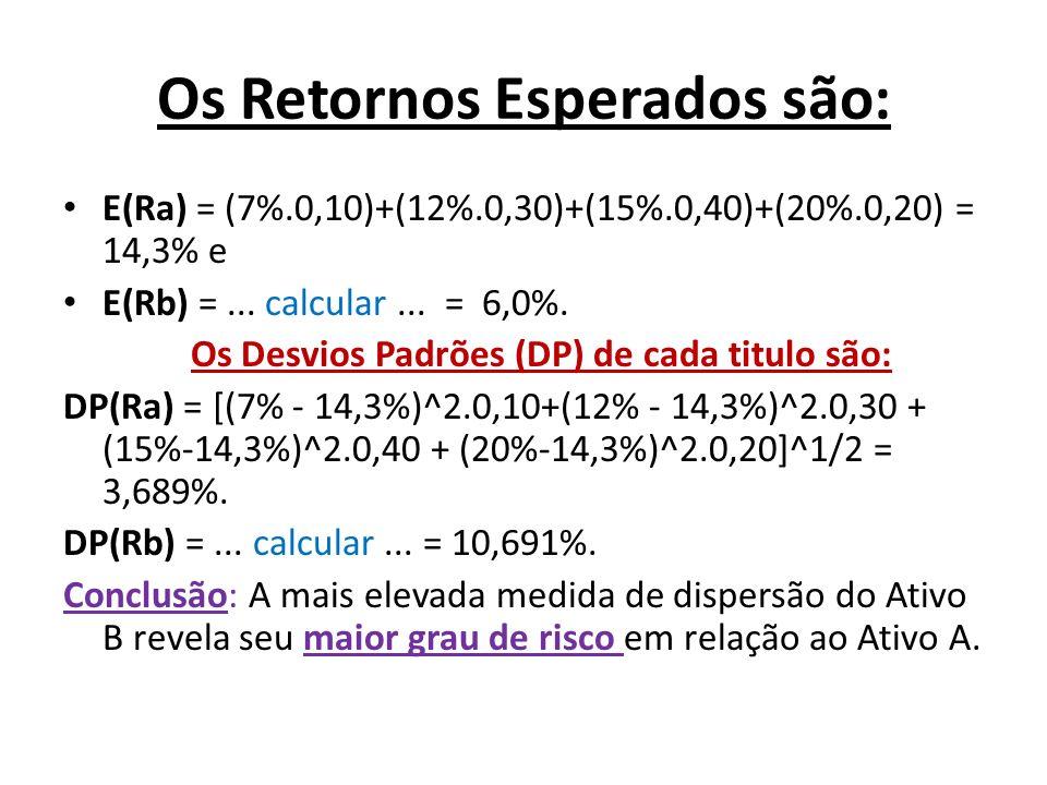 Os Retornos Esperados são: E(Ra) = (7%.0,10)+(12%.0,30)+(15%.0,40)+(20%.0,20) = 14,3% e E(Rb) =... calcular... = 6,0%. Os Desvios Padrões (DP) de cada