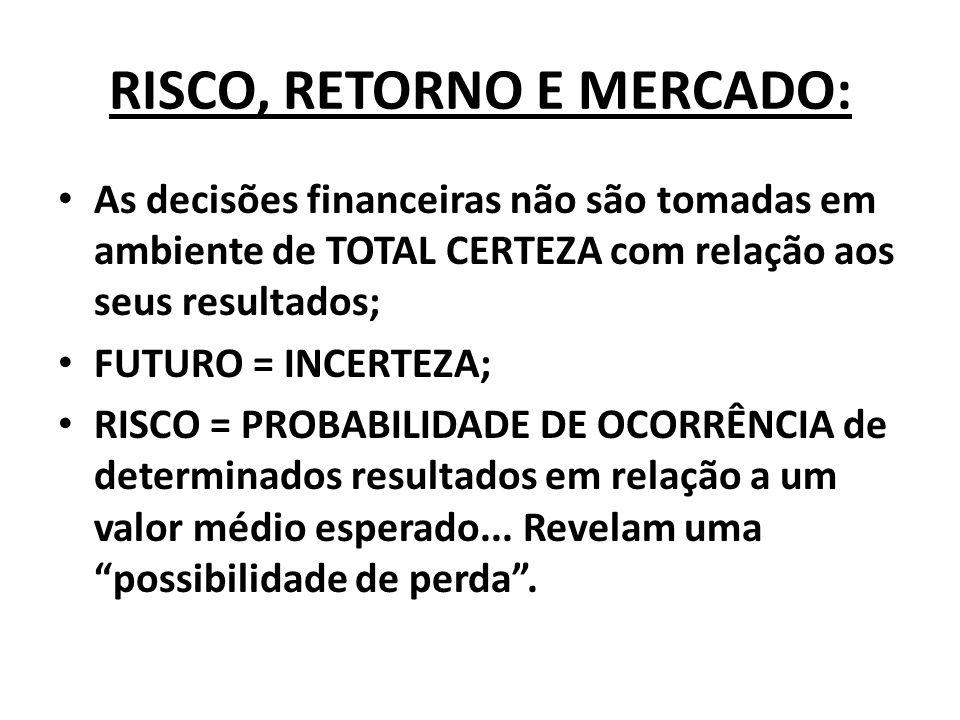 RISCO, RETORNO E MERCADO: As decisões financeiras não são tomadas em ambiente de TOTAL CERTEZA com relação aos seus resultados; FUTURO = INCERTEZA; RI