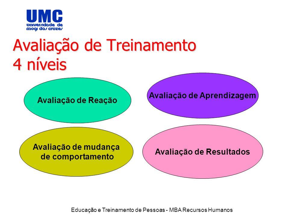 Educação e Treinamento de Pessoas - MBA Recursos Humanos Avaliação de Treinamento 4 níveis Avaliação de Reação Avaliação de Aprendizagem Avaliação de