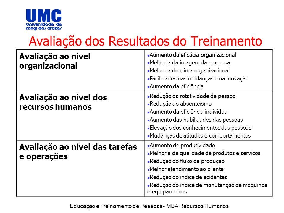 Educação e Treinamento de Pessoas - MBA Recursos Humanos Avaliação dos Resultados do Treinamento Avaliação ao nível organizacional Aumento da eficácia