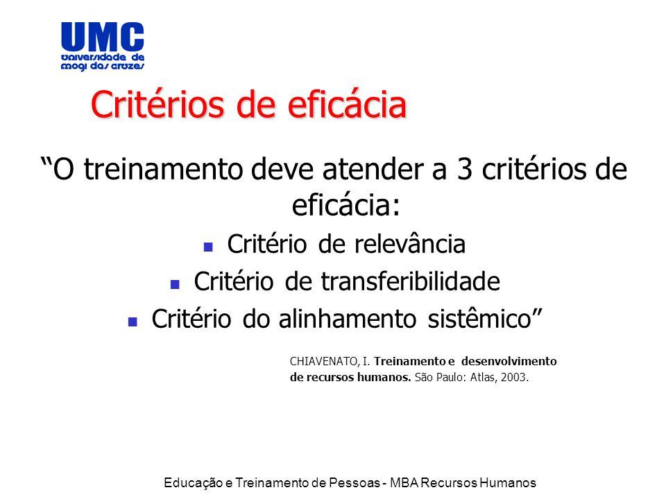 Educação e Treinamento de Pessoas - MBA Recursos Humanos Critérios de eficácia O treinamento deve atender a 3 critérios de eficácia: Critério de relev