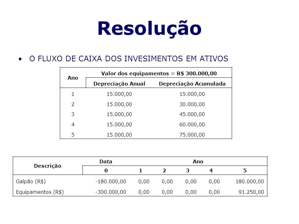Resolução O FLUXO DE CAIXA DOS INVESIMENTOS EM ATIVOS Ano Valor dos equipamentos = R$ 300.000,00 Depreciação AnualDepreciação Acumulada 115.000,00 2 3