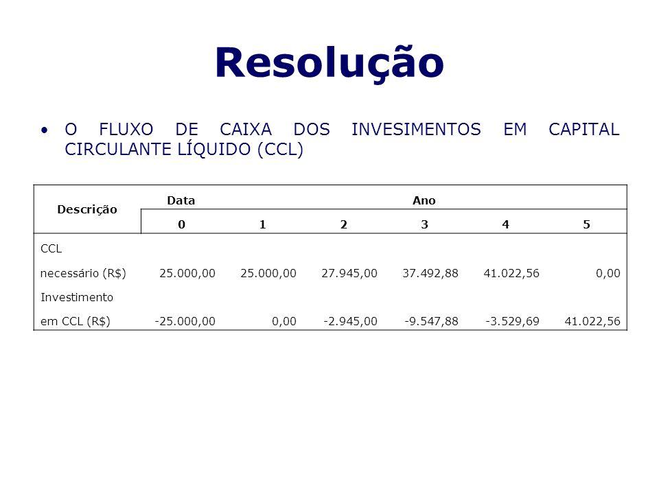 Resolução O FLUXO DE CAIXA DOS INVESIMENTOS EM CAPITAL CIRCULANTE LÍQUIDO (CCL) Descrição DataAno 012345 CCL necessário (R$)25.000,00 27.945,0037.492,