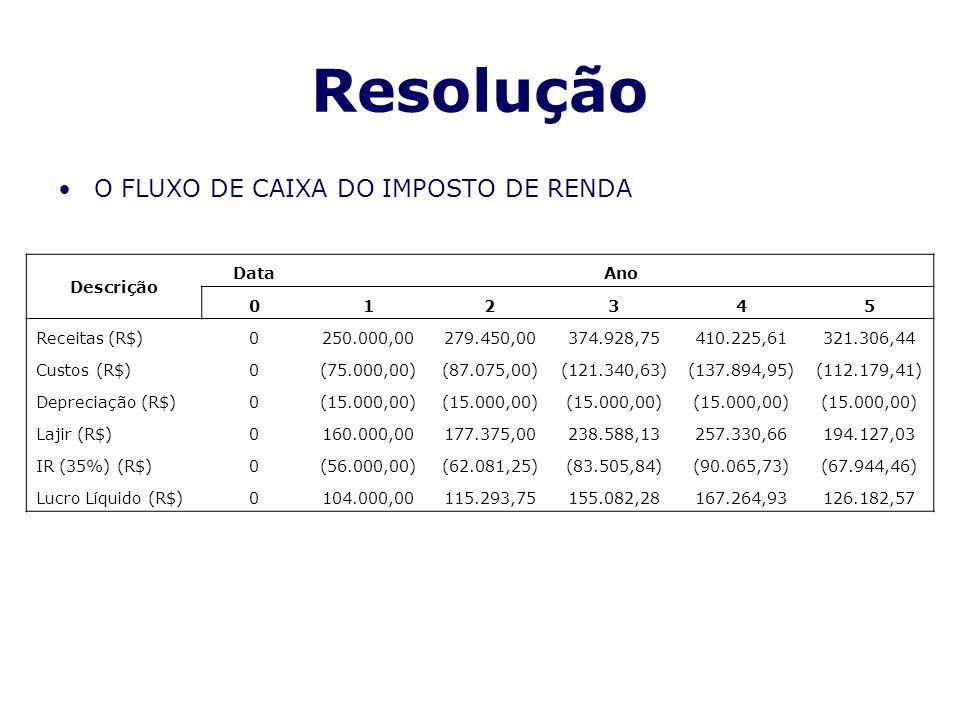 Resolução O FLUXO DE CAIXA DO IMPOSTO DE RENDA Descrição DataAno 012345 Receitas (R$)0250.000,00279.450,00374.928,75410.225,61321.306,44 Custos (R$)0(