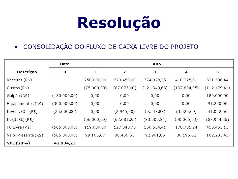 Resolução CONSOLIDAÇÃO DO FLUXO DE CAIXA LIVRE DO PROJETO Descrição DataAno 012345 Receitas (R$) 250.000,00279.450,00374.928,75410.225,61321.306,44 Cu