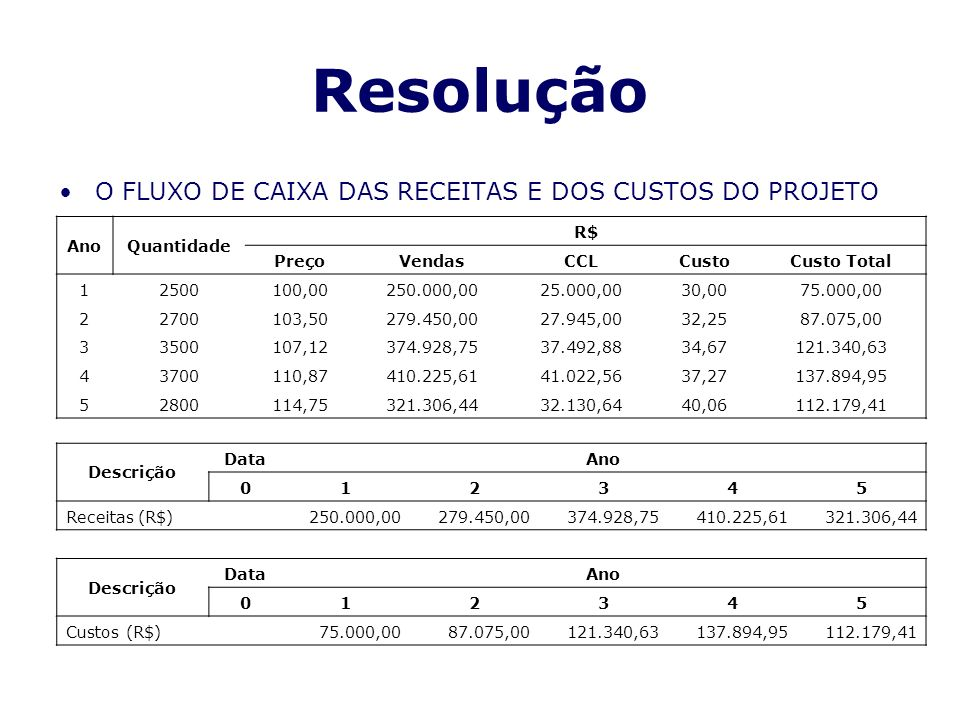Resolução O FLUXO DE CAIXA DAS RECEITAS E DOS CUSTOS DO PROJETO AnoQuantidade R$ PreçoVendasCCLCustoCusto Total 12500100,00250.000,0025.000,0030,0075.