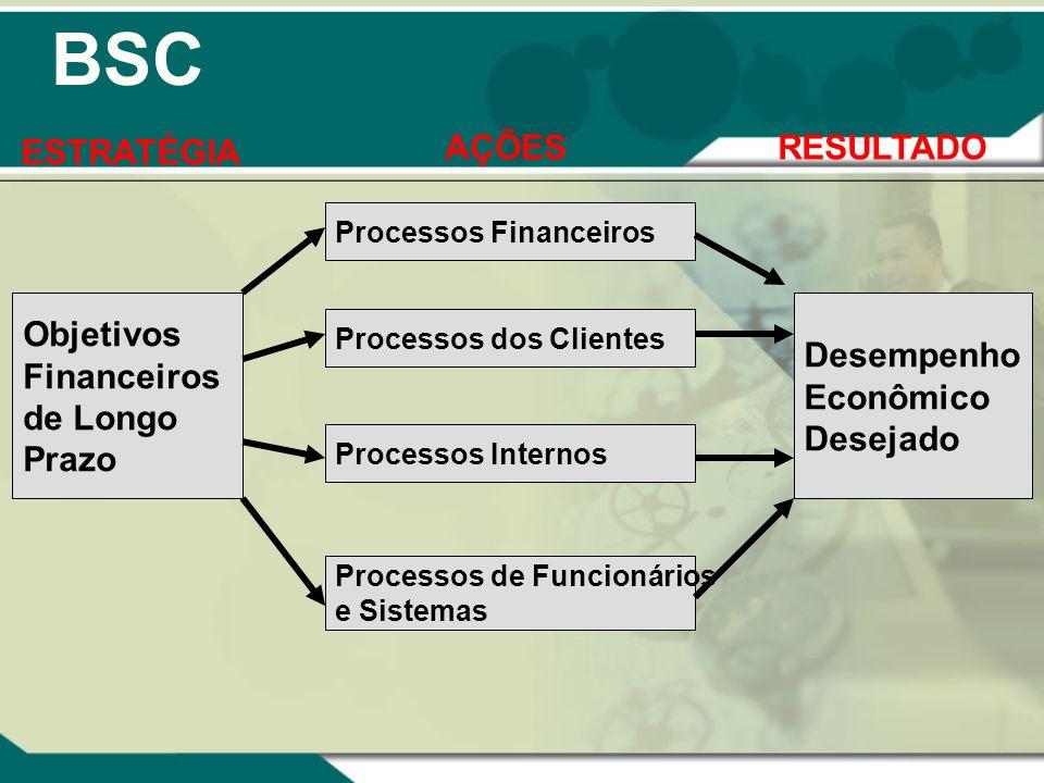 BSC Objetivos Financeiros de Longo Prazo Desempenho Econômico Desejado Processos Financeiros Processos dos Clientes Processos Internos Processos de Fu