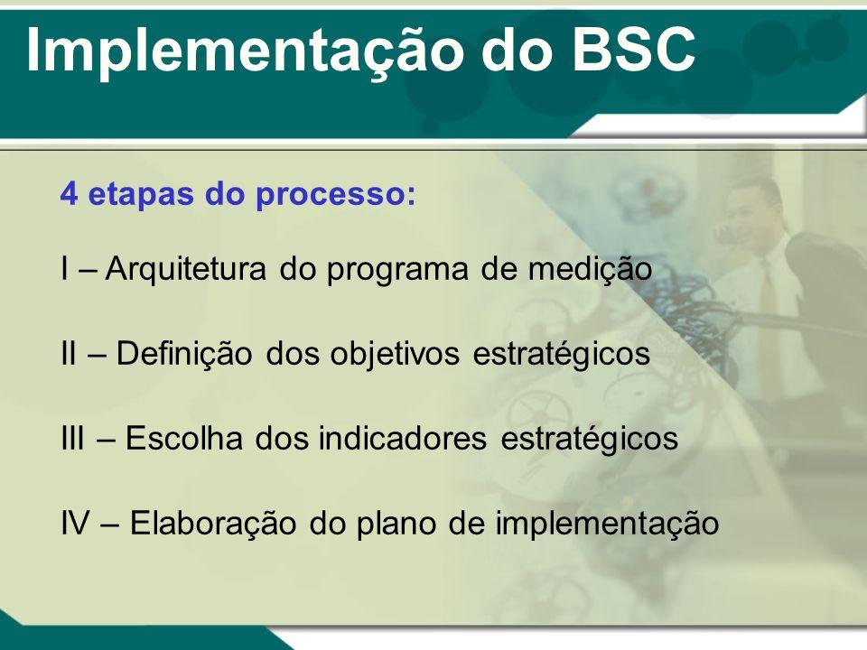 Implementação do BSC 4 etapas do processo: I – Arquitetura do programa de medição II – Definição dos objetivos estratégicos III – Escolha dos indicado