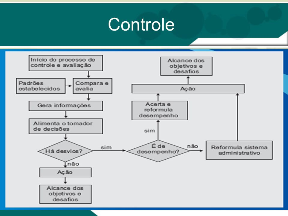 Implementação do BSC 4 etapas do processo: I – Arquitetura do programa de medição II – Definição dos objetivos estratégicos III – Escolha dos indicadores estratégicos IV – Elaboração do plano de implementação