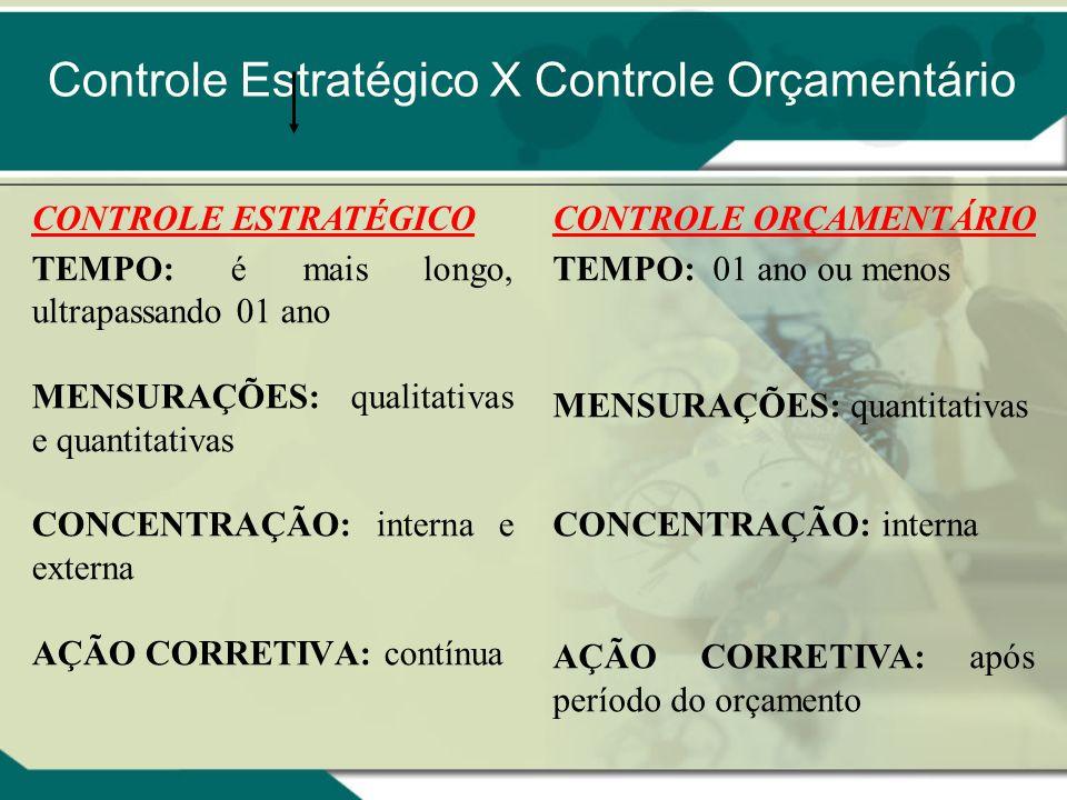 Controle Estratégico X Controle Orçamentário TEMPO: é mais longo, ultrapassando 01 ano MENSURAÇÕES: qualitativas e quantitativas CONCENTRAÇÃO: interna