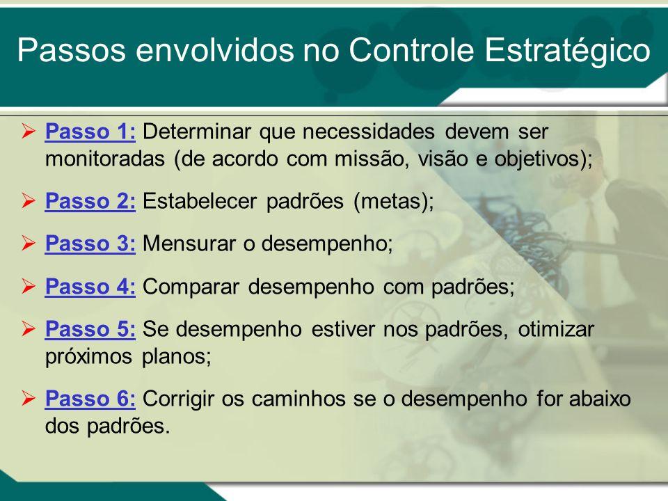 Passos envolvidos no Controle Estratégico Passo 1: Determinar que necessidades devem ser monitoradas (de acordo com missão, visão e objetivos); Passo