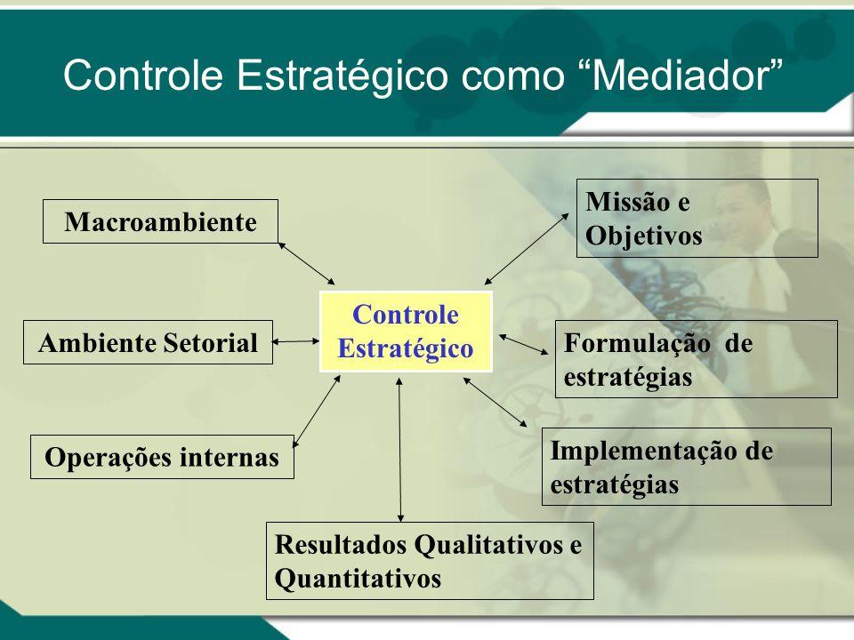 Controle Estratégico como Mediador Macroambiente Ambiente Setorial Resultados Qualitativos e Quantitativos Missão e Objetivos Formulação de estratégia