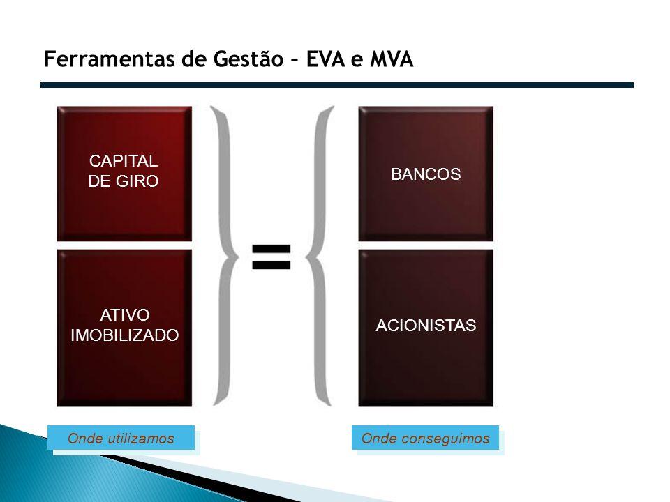Ferramentas de Gestão – EVA e MVA Onde conseguimos CAPITAL DE GIRO ATIVO IMOBILIZADO BANCOS ACIONISTAS Onde utilizamos