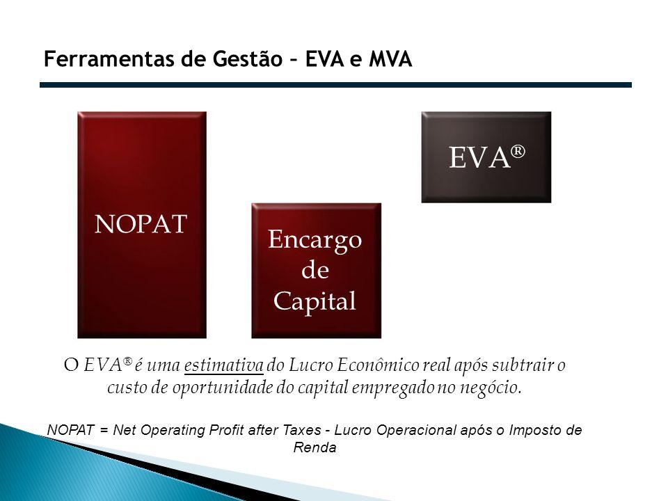 Ferramentas de Gestão – EVA e MVA O EVA ® é uma estimativa do Lucro Econômico real após subtrair o custo de oportunidade do capital empregado no negóc