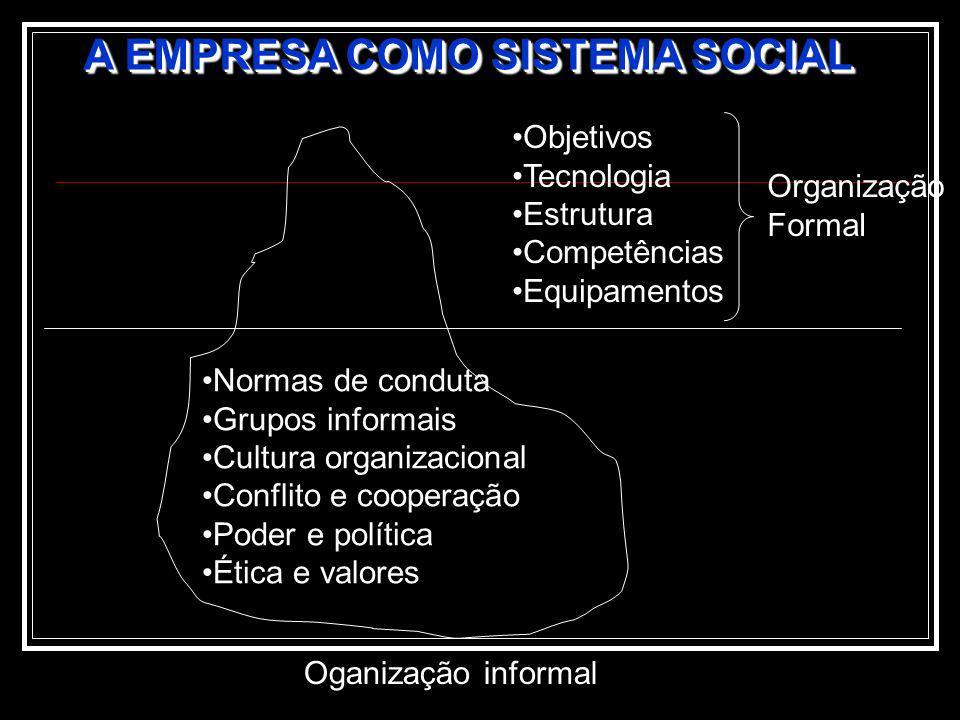 A EMPRESA COMO SISTEMA SOCIAL Objetivos Tecnologia Estrutura Competências Equipamentos Organização Formal Normas de conduta Grupos informais Cultura o