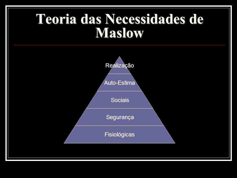 Teoria das Necessidades de Maslow Realização Auto-Estima Sociais Segurança Fisiológicas