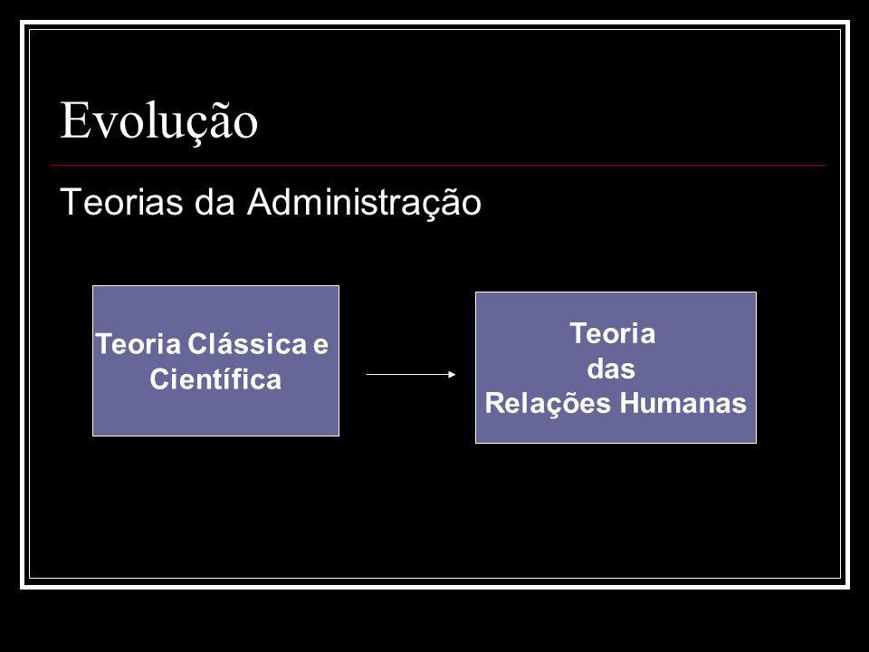 Evolução Teorias da Administração Teoria Clássica e Científica Teoria das Relações Humanas