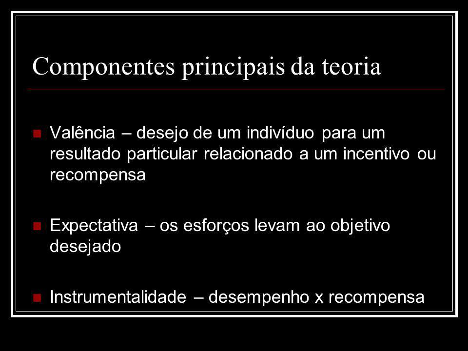 Componentes principais da teoria Valência – desejo de um indivíduo para um resultado particular relacionado a um incentivo ou recompensa Expectativa –